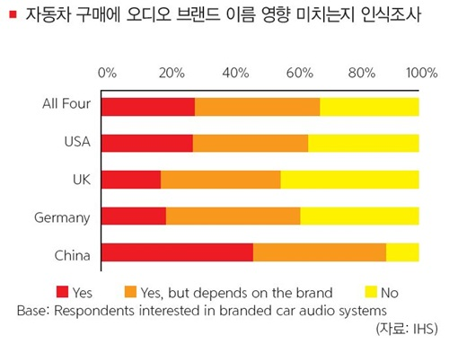 36da079ec75 IT 및 오디오 브랜드들은 무선 스피커 제품군을 확대하고 있으며 자동차 브랜드도 음향 기술을 강조해 마케팅을 전개하고 있다. 더불어  오디오 솔루션 및 반도체 기업 ...