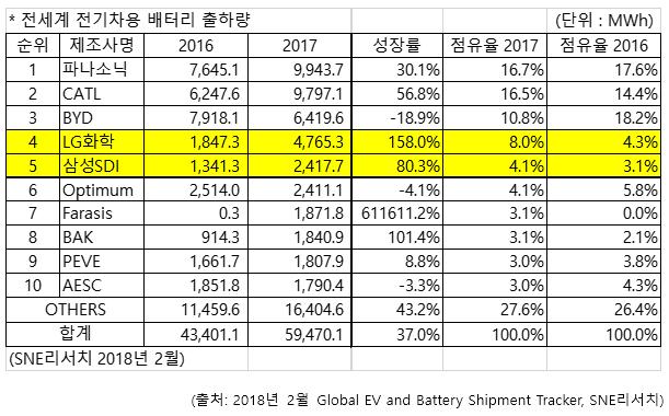 2017년 '전기차 배터리' 출하량, LG화학 4위·삼성SDI 5위 - 테크 ...