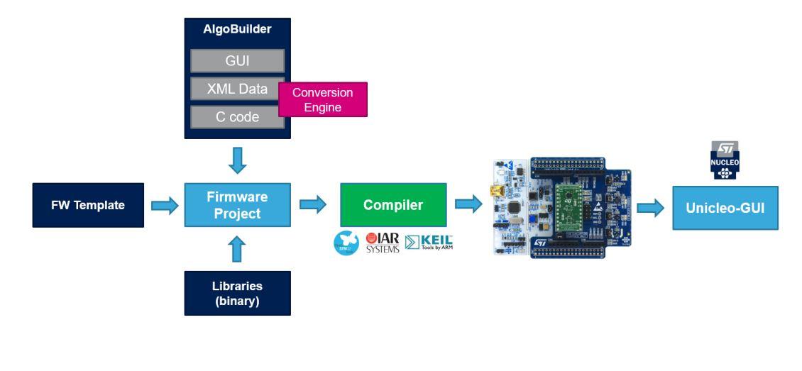 ST, 직관적 펌웨어 개발 툴 '알고빌더' 출시 - 테크월드