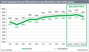 Display Panel Makers Increase Fab Utilization Rate to 90% in Q4, 2016