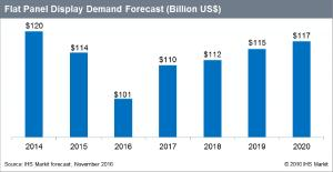 Flat Panel Display Revenues Forecast to Increase in 2017