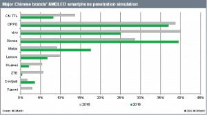 Chinese Panel Makers Top Over One Million Units in Quarterly Shipments for AMOLED Smartphone Displays