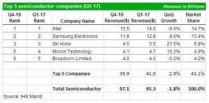 2017 Q1, Semiconductor industry bucks seasonal trends
