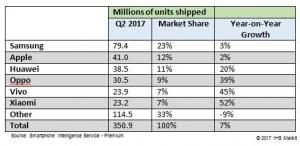 Q2 2017 Smartphone Market Driven by Top Five, Plus One
