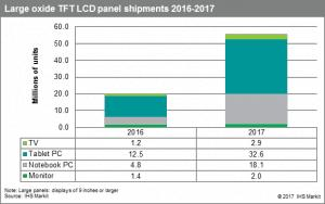 Global Shipments of Oxide TFT LCD Mobile PC Panels to Grow 200 Percent This Year
