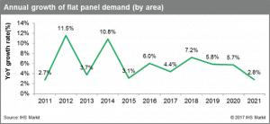 Flat Panel Demand to Grow 7.2 Percent in 2018, Biggest Gain Since 2014
