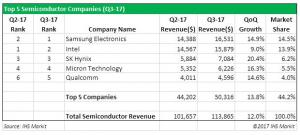 Semiconductor Industry Continues Upward Trend Toward Record Year