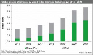 DisplayPort expected to surpass HDMI in 2019